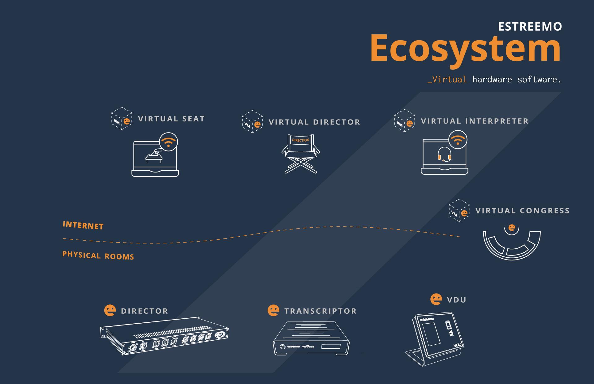 Here is Estreemo Ecosystem